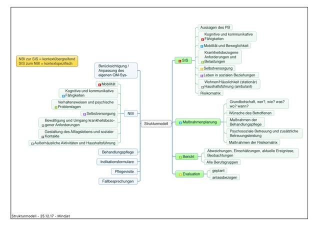 Darstellung_Strukturmodell_fortbildungvorort.de
